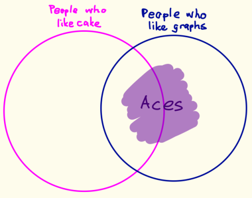 A Venn diagram with one circle labeled People who like cakes, and another labeled people who like graphs. Aces fall partly into the first circle and entirely in the second.