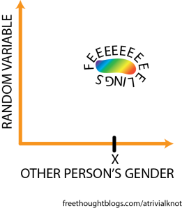 "A plot with two axes, ""other person's gender"" and ""random variable"". A colored blob in the middle is labeled ""FEEEEEELINGS"""