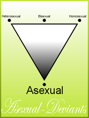 triangle with gradient from white to black. The black point of the triangle is labeled as asexual
