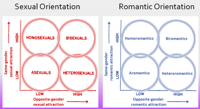 Two Storms' model graphs depicted side by side, one for sexual orientation one for romantic orientation