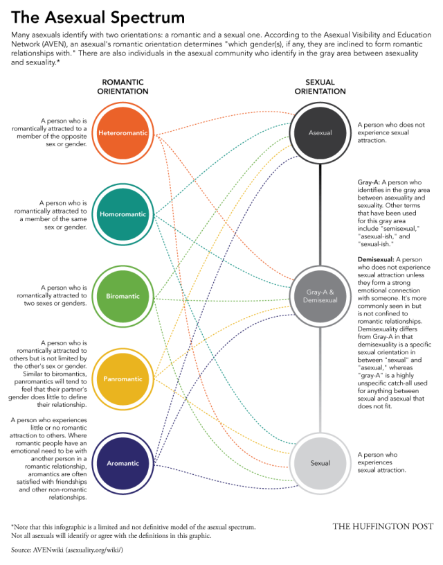An infographic showing five circles on the left (for romantic orientation), and three on the right (asexual, gray/demi, and sexual), and lines between all the circles.