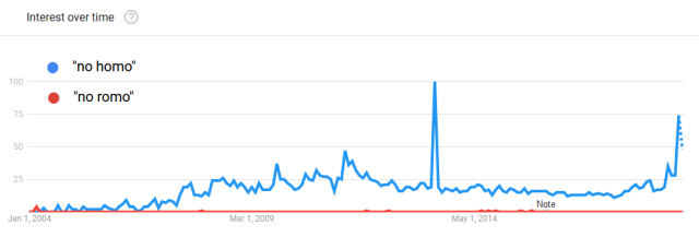 a chart showing search interest in no homo and no romo over time. no romo is so much less common that it doesn't register on the chart at all.
