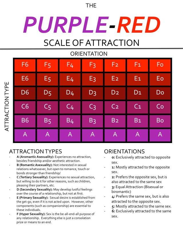 """A grid showing a bunch of labeled boxes. The vertical axis is """"attraction type"""" including """"aromantic asexuality"""", """"romantic asexuality"""", """"tertiary sexuality"""", """"secondary sexuality"""", """"primary sexuality"""", and """"hypersexuality"""". The horizontal axis is gender direction."""