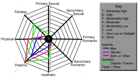 A radar chart showing 8 different axes: primary sexual, secondary sexual, primary romantic, secondary romantic, aesthetic, platonic, physical, fantasy. Also, each axis has four values for men, women, other genders, and other.