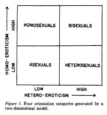 A two dimensional graph with axes of homo-eroticism and hetero-eroticism