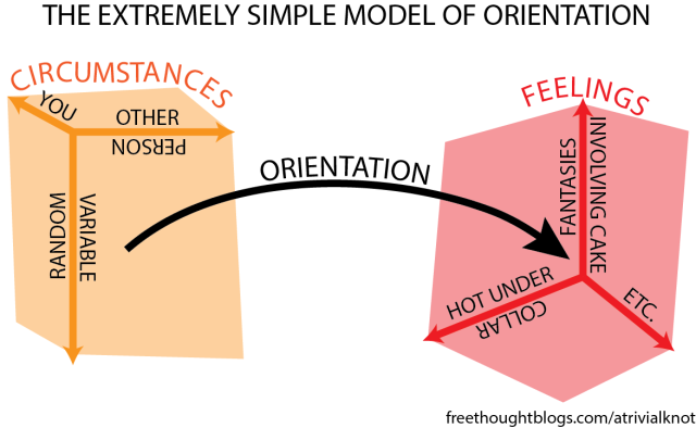 A model depicting orientation as a function that takes at least three dimensions of circumstances, and maps them to at least three dimensions of feelings
