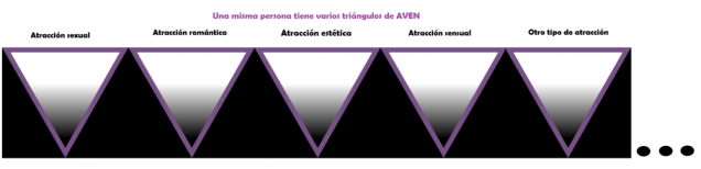 Multiple AVEN triangles, for sexual, romantic, aesthetic, sensual, and other. An ellipsis suggests the possibility of even more triangles.