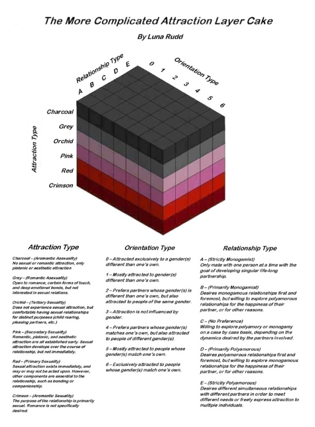 A variant on the Purple-Red Scale that also includes a third axis for a scale from monogamy to polyamory. Additionally, the color scheme is changed, and each attraction type is named after a particular color.