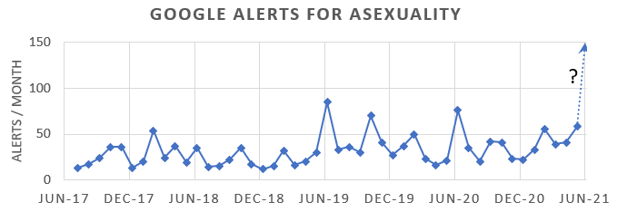 A plot of the number of google alerts by month